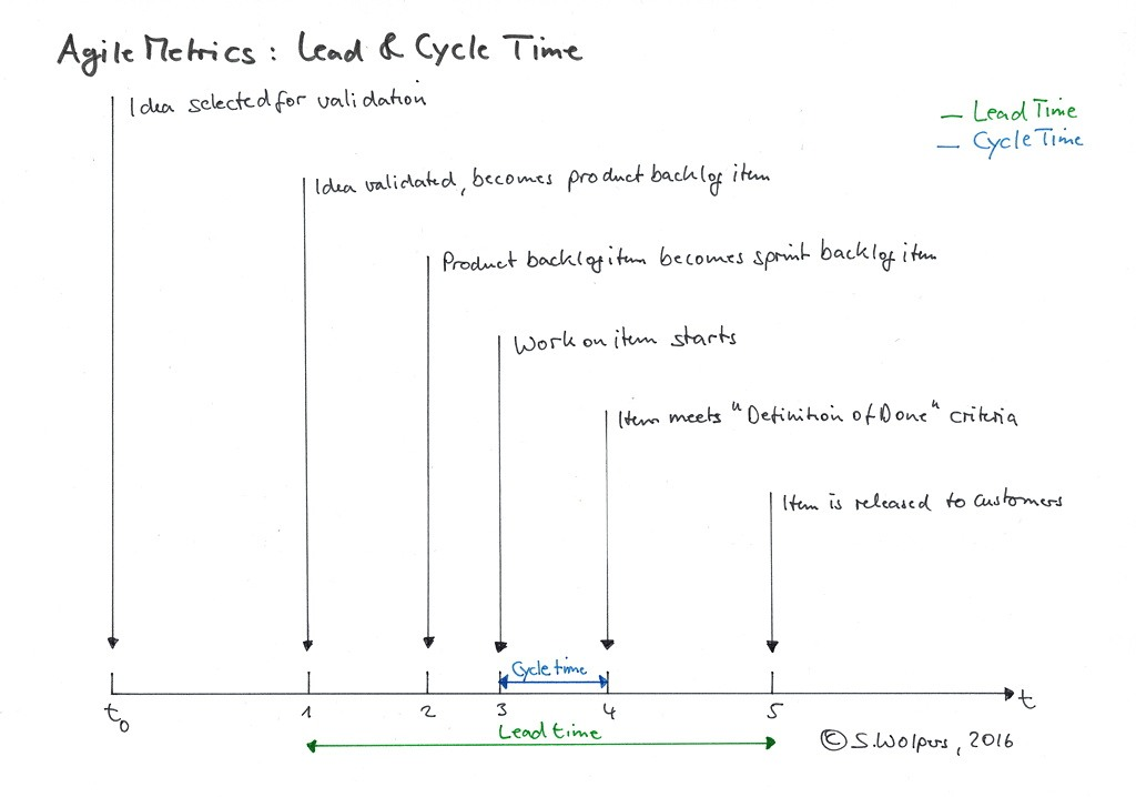 Agile Metrics: Lead time and cycle time – Age of Product