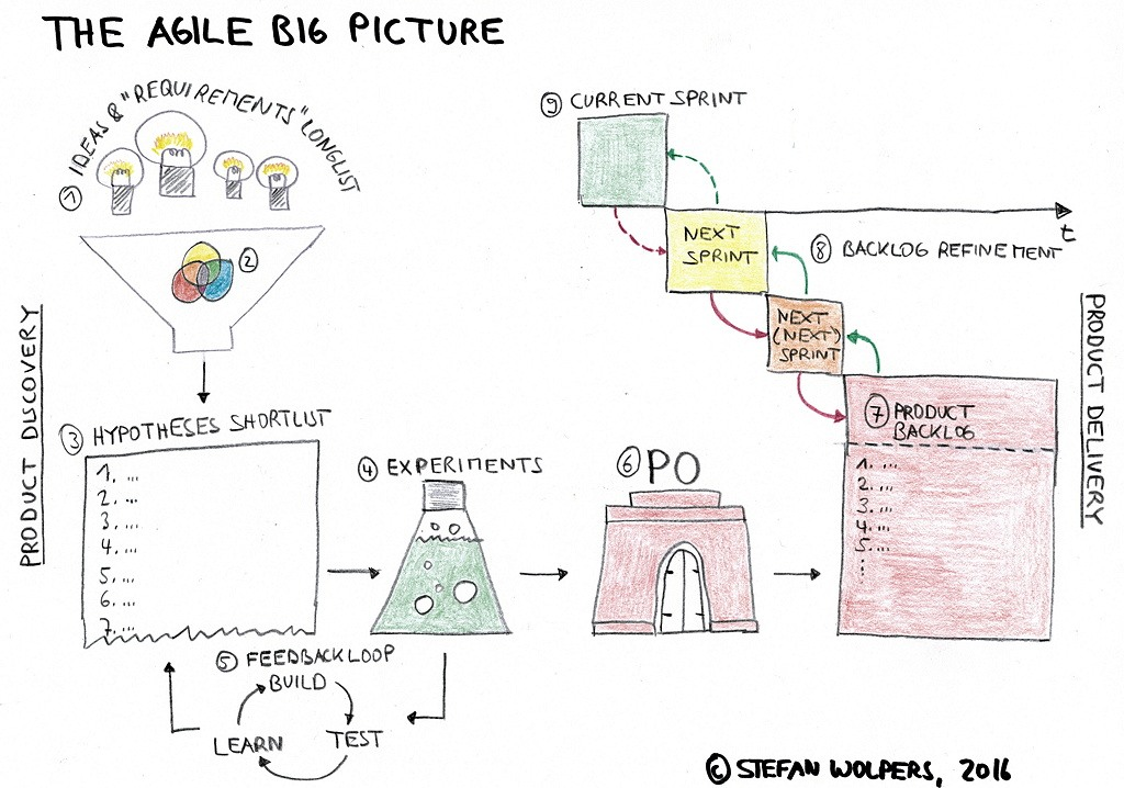 How to make Agile Work in Startups: The Big Picture of Agile –by Age of Product